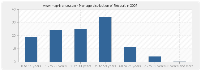 Men age distribution of Récourt in 2007