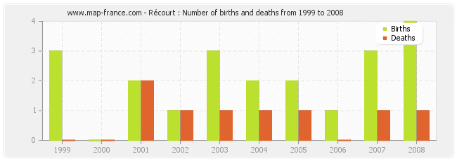 Récourt : Number of births and deaths from 1999 to 2008