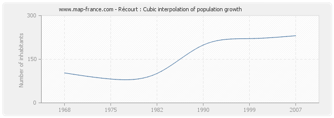 Récourt : Cubic interpolation of population growth