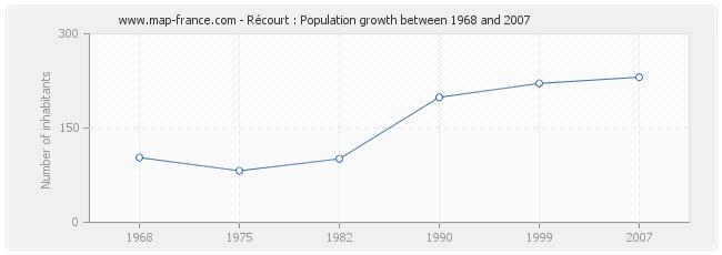 Population Récourt