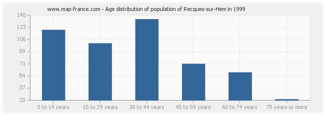 Age distribution of population of Recques-sur-Hem in 1999