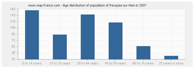 Age distribution of population of Recques-sur-Hem in 2007