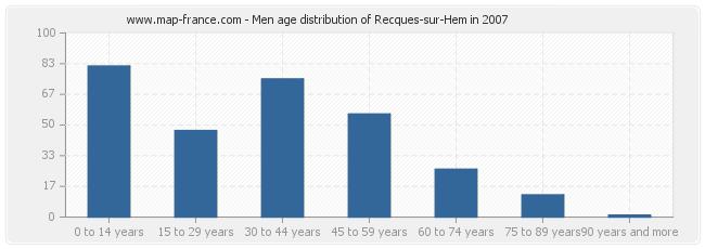 Men age distribution of Recques-sur-Hem in 2007