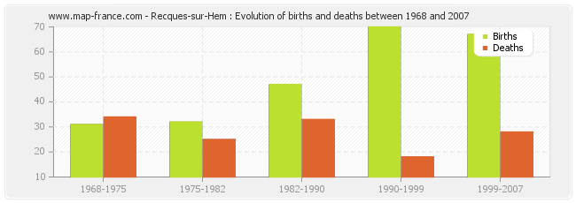 Recques-sur-Hem : Evolution of births and deaths between 1968 and 2007