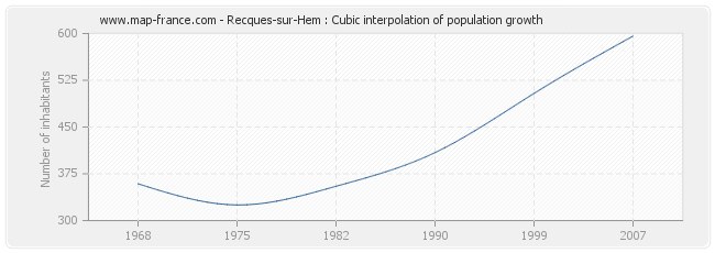 Recques-sur-Hem : Cubic interpolation of population growth