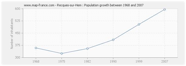 Population Recques-sur-Hem