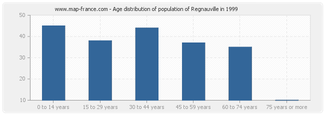 Age distribution of population of Regnauville in 1999