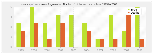 Regnauville : Number of births and deaths from 1999 to 2008
