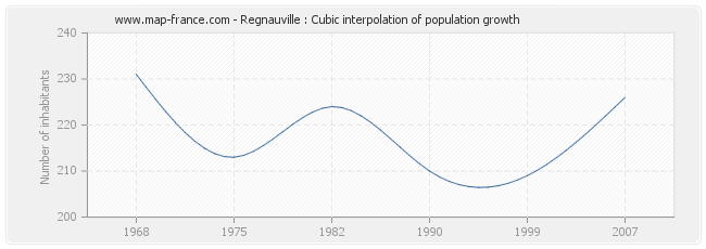 Regnauville : Cubic interpolation of population growth