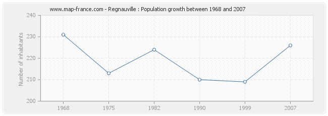 Population Regnauville
