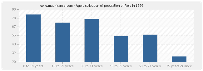 Age distribution of population of Rely in 1999