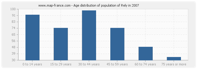 Age distribution of population of Rely in 2007