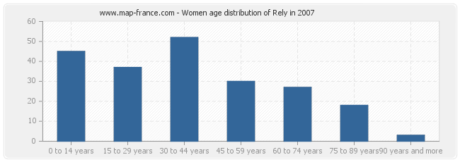 Women age distribution of Rely in 2007