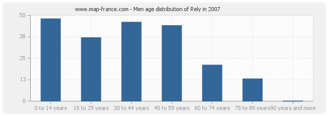 Men age distribution of Rely in 2007