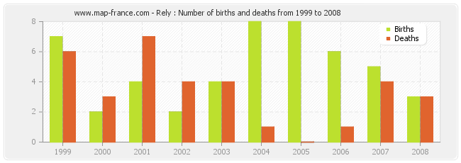 Rely : Number of births and deaths from 1999 to 2008