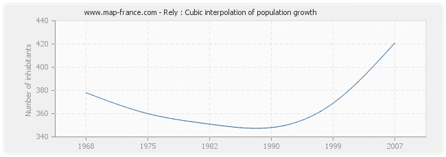 Rely : Cubic interpolation of population growth