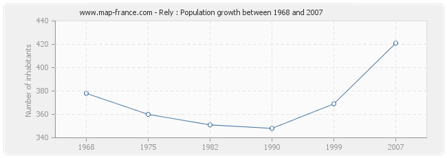 Population Rely