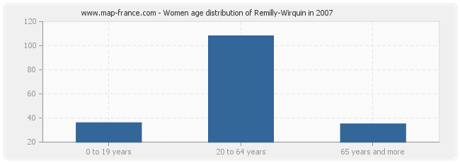 Women age distribution of Remilly-Wirquin in 2007