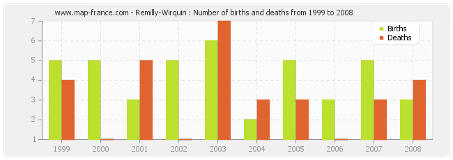 Remilly-Wirquin : Number of births and deaths from 1999 to 2008