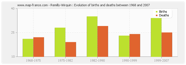 Remilly-Wirquin : Evolution of births and deaths between 1968 and 2007