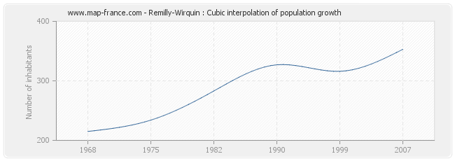 Remilly-Wirquin : Cubic interpolation of population growth