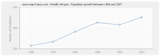 Population Remilly-Wirquin