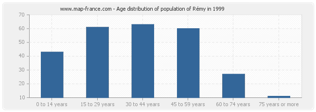Age distribution of population of Rémy in 1999