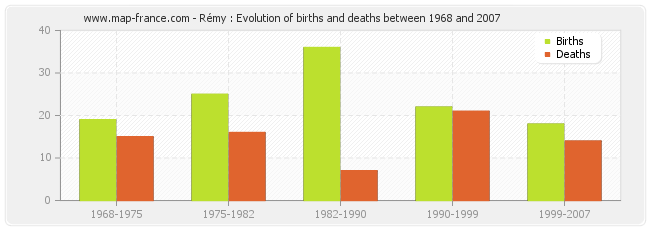 Rémy : Evolution of births and deaths between 1968 and 2007