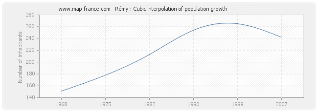 Rémy : Cubic interpolation of population growth