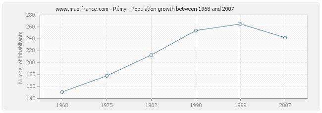 Population Rémy