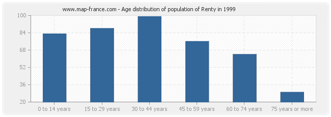 Age distribution of population of Renty in 1999