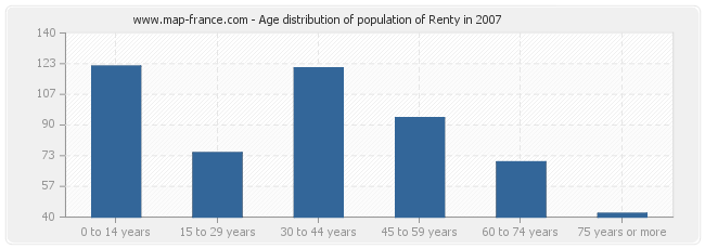 Age distribution of population of Renty in 2007