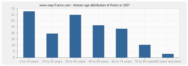 Women age distribution of Renty in 2007