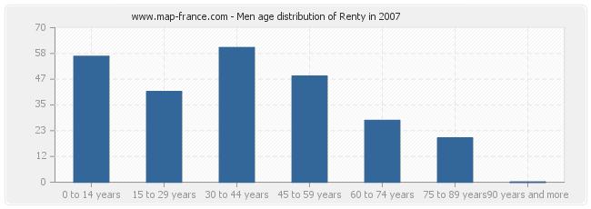 Men age distribution of Renty in 2007