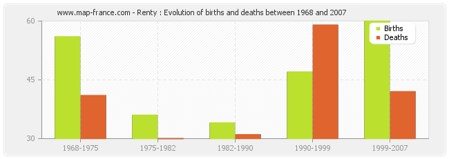 Renty : Evolution of births and deaths between 1968 and 2007