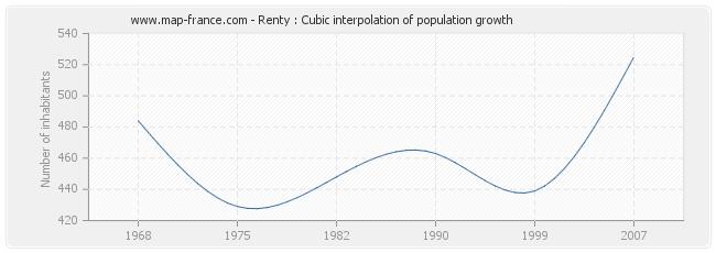 Renty : Cubic interpolation of population growth