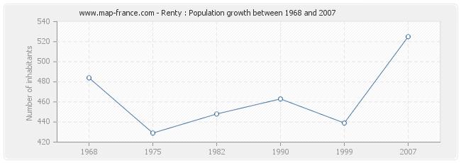Population Renty