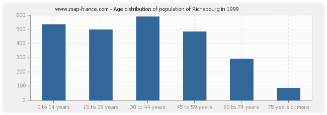 Age distribution of population of Richebourg in 1999