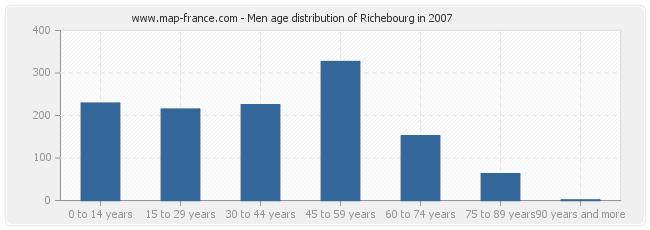Men age distribution of Richebourg in 2007
