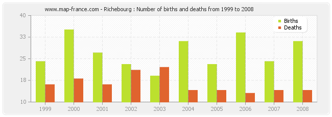 Richebourg : Number of births and deaths from 1999 to 2008