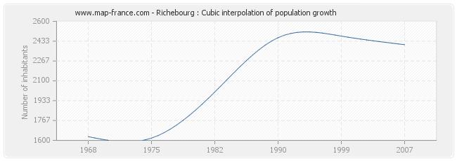 Richebourg : Cubic interpolation of population growth
