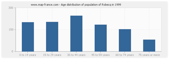Age distribution of population of Robecq in 1999