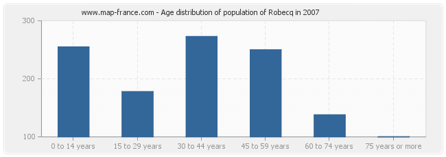 Age distribution of population of Robecq in 2007