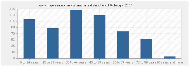 Women age distribution of Robecq in 2007
