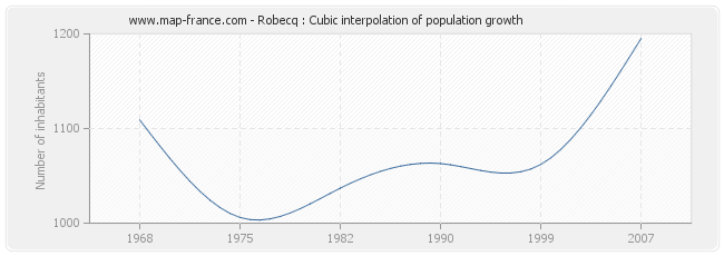 Robecq : Cubic interpolation of population growth
