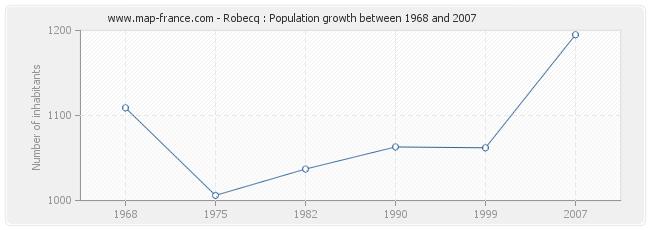 Population Robecq