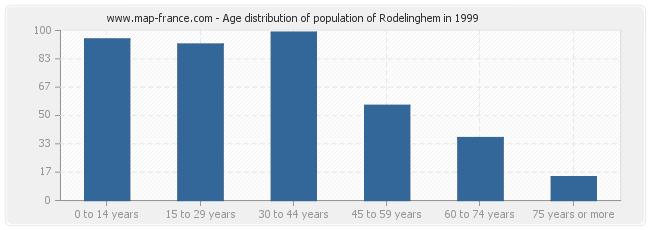 Age distribution of population of Rodelinghem in 1999
