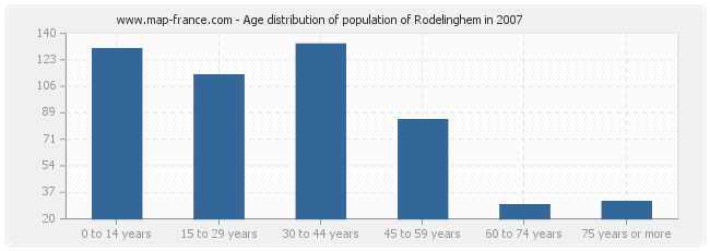 Age distribution of population of Rodelinghem in 2007