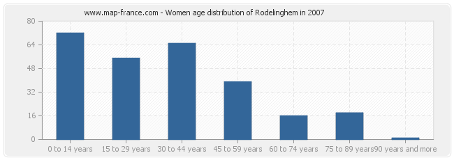 Women age distribution of Rodelinghem in 2007