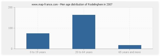 Men age distribution of Rodelinghem in 2007